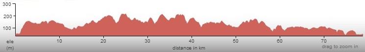 The Raid elevation profile